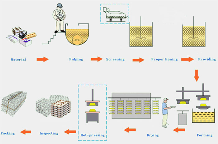 procedures of egg tray making